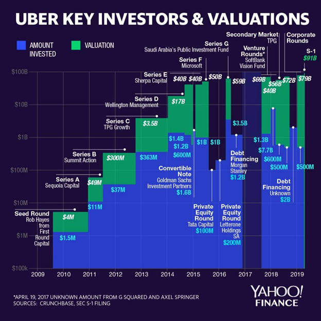 uber company evaluation and key investors