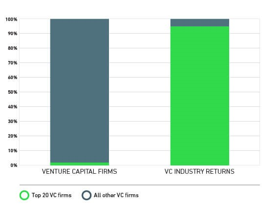 Roi of venture capital investments